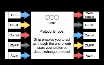GNIP protocol bridge