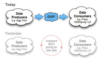 GNIP diagram
