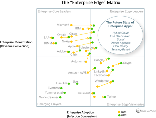 Enterprise Edge Matrix 2009 - v5