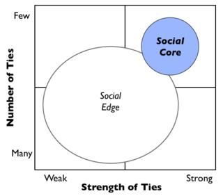 Social Core Map