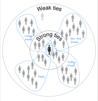 Paul Adams Strong Ties Concept Map