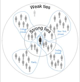 Paul Adams Strong Ties Concept Map