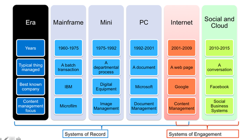 Evolution of Enterprise IT
