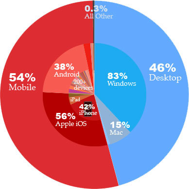 How people access web - 2012