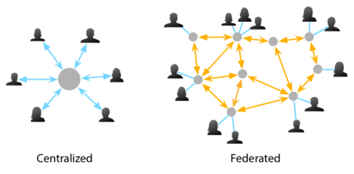 Centralized - Decentralized